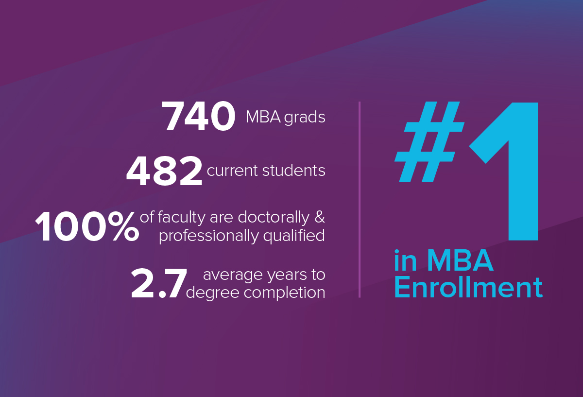 #1 in MBA enrollment: 740 MBA grads, 482 current students, 100% faculty are doctorally and professionally qualified 2.7 average years to degree completion